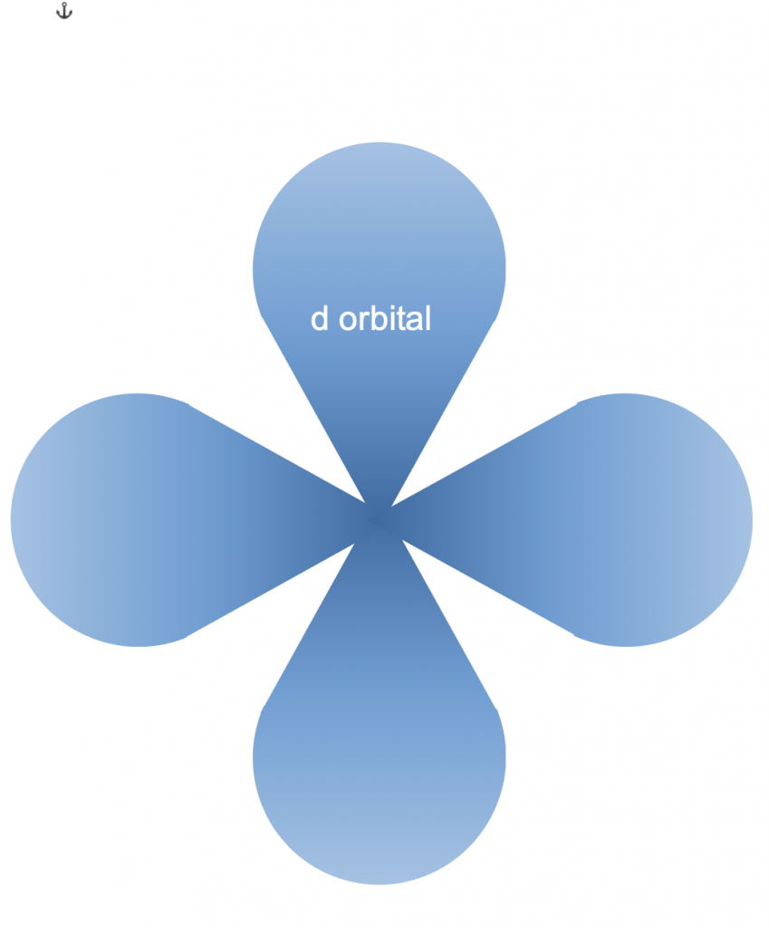 How many electrons can a D orbital hold?