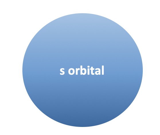 How many electrons can an S orbital hold?