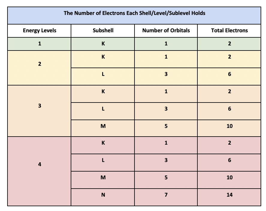 How many electrons can each shell or level hold?