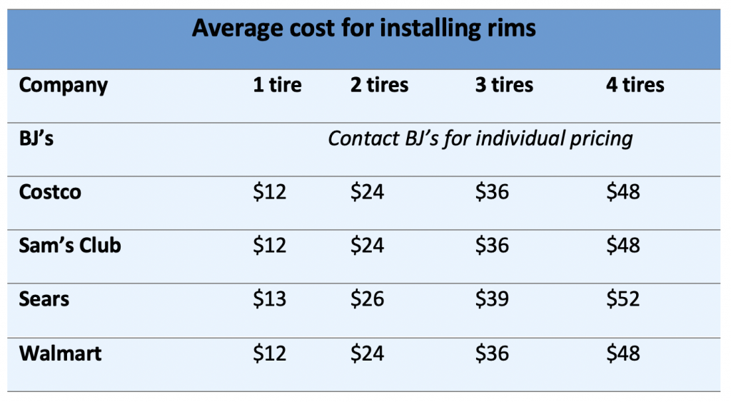 Cost to put tires on rims