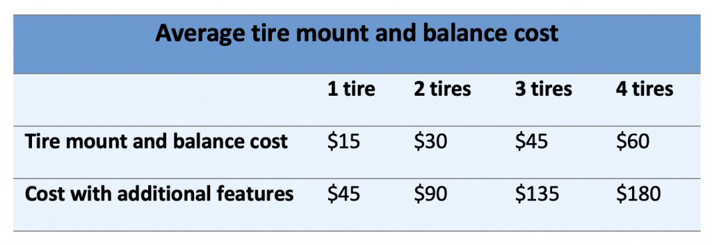 How much does it cost to mount and balance tires?