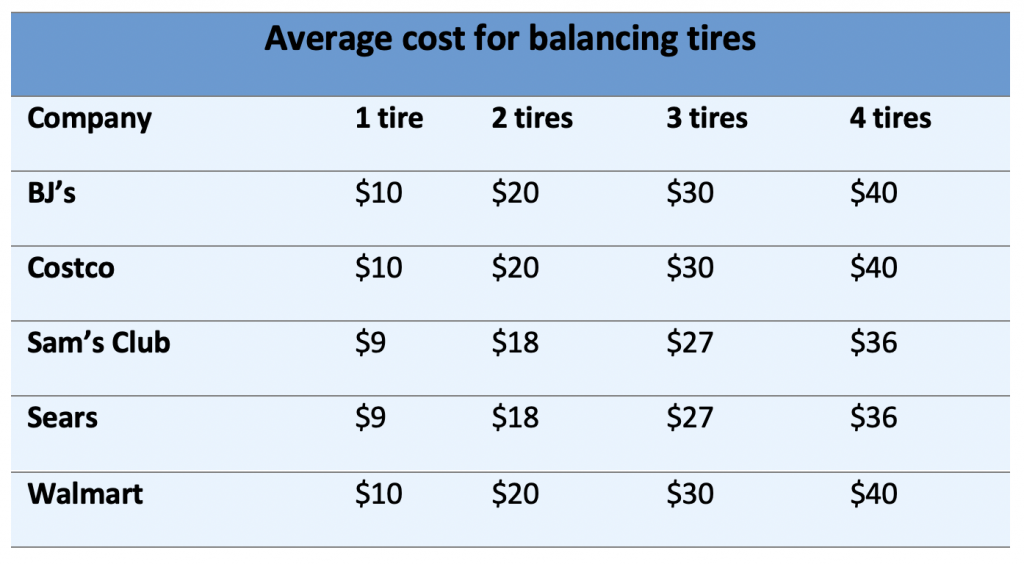 Tire balance cost