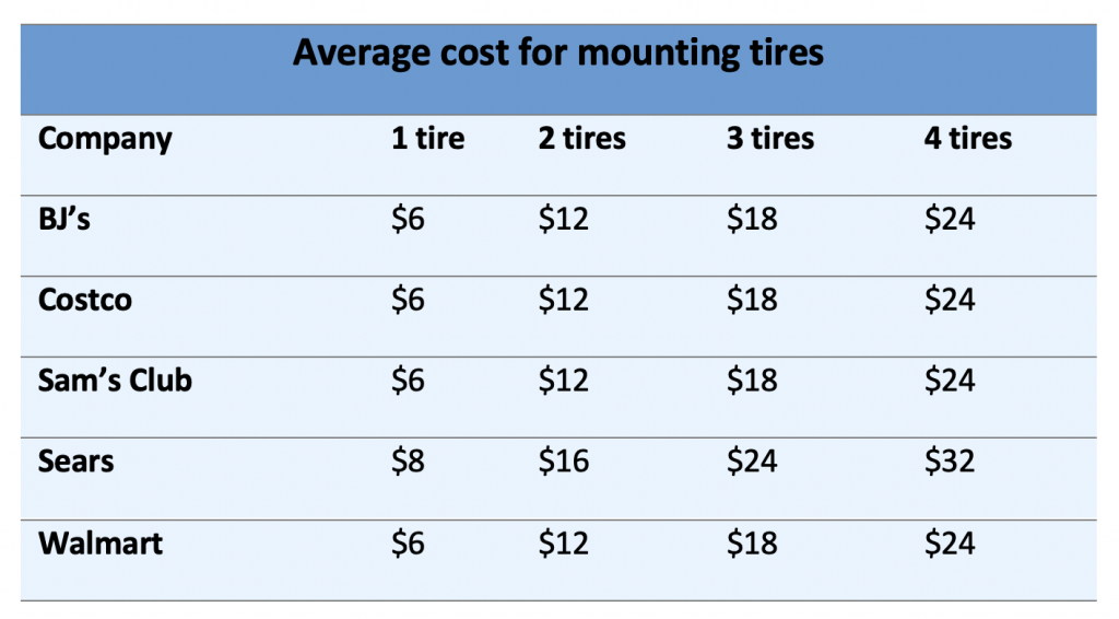 Tire mounting cost